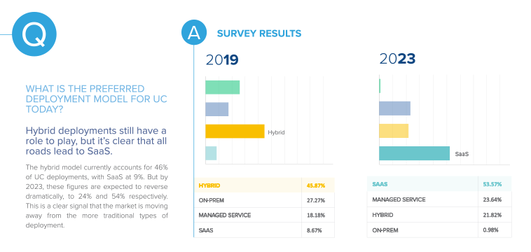 State of Communications Survey Results