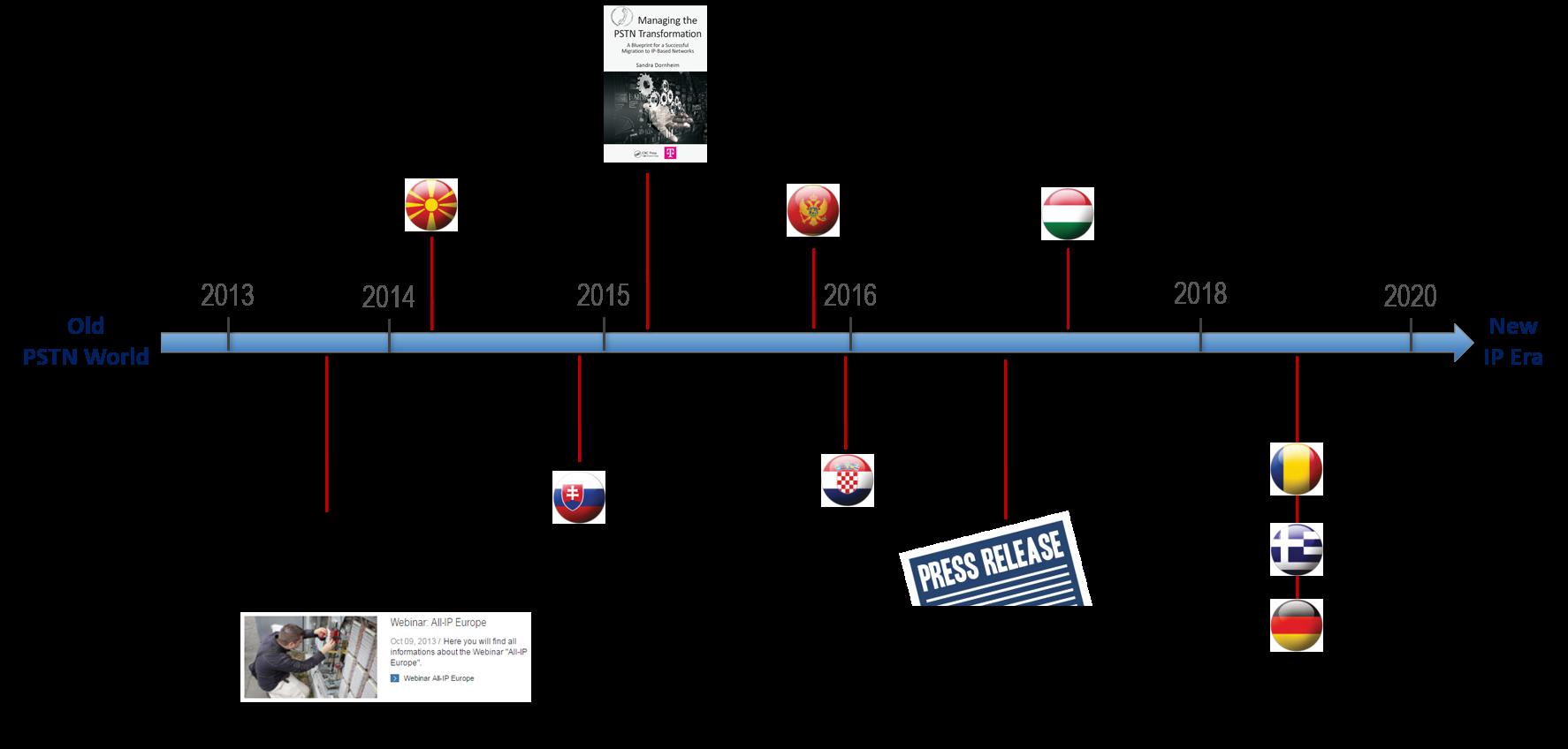 DTAG Timeline