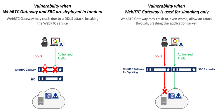 Figure 1 - Vulnerable WebRTC Gateway Deployment Configurations