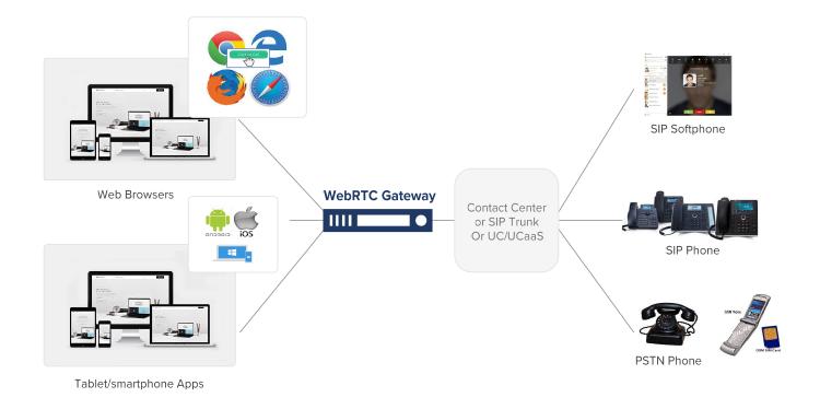 Figure 1 - WebRTC Gateway