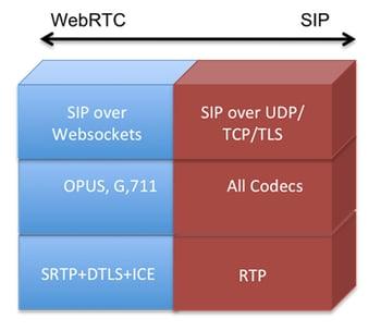Figure 2 – WebRTC To SIP Interoperability