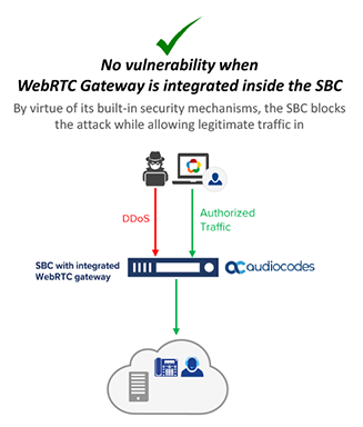 Figure 2 - Secure and DDoS-Proof WebRTC Gateway Deployment Configuration