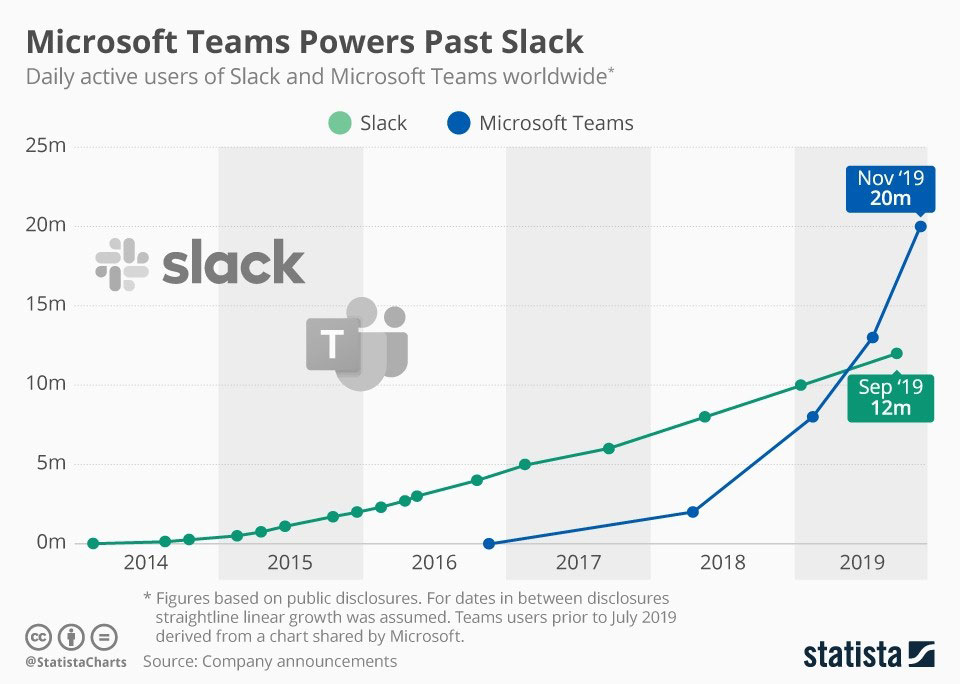 Figure 1: Daily active users of Slack and Microsoft Teams worldwide | Statista