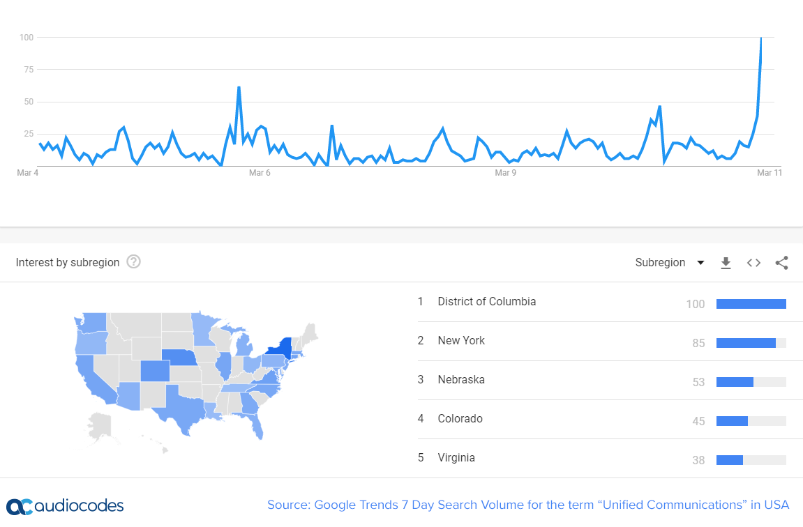 "Source: Google Trends 7 Day Search Volume for the term ""Unified Communications"" in USA"