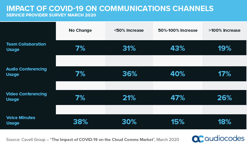 "Source: Cavell Group – ""The Impact of COVID-19 on the Cloud Comms Market"", March 2020 (AudioCodes)"