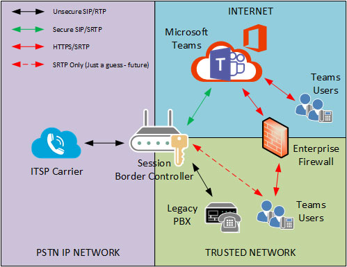 The SBC and the Enterprise Firewall