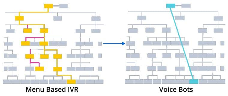 Transforming IVR Experiences