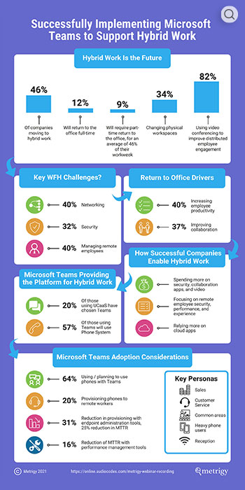Successfully Implementing Microsoft Teams to Support Hybrid Work