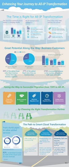 ALL-IP-Transformation-Infographics