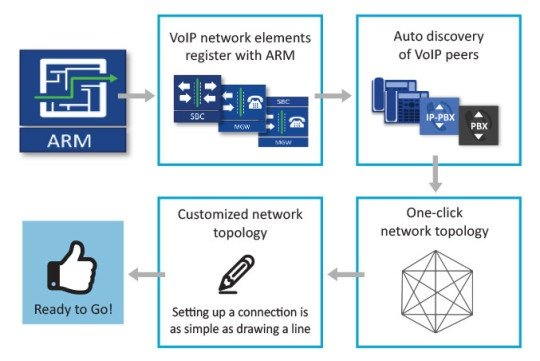 AudioCodes Routing Manager - Dynamic Creation of Logical Network Topology