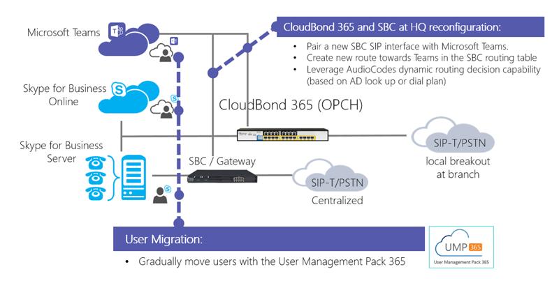 CloudBond 365 and SBC at HQ reconfiguration