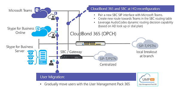 CloudBond 365 and SBC at HQ reconfiguration