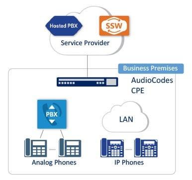 Coexistence between the on-premises and the cloud