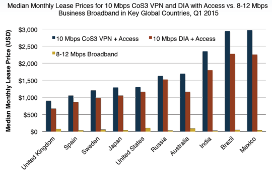 MPLS cost TeleGeography