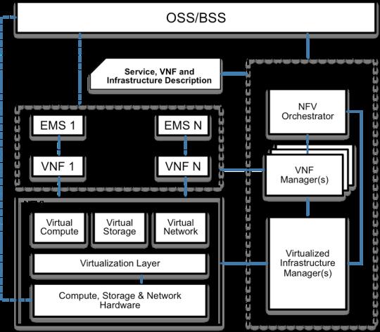 NFV ETSI Architecture